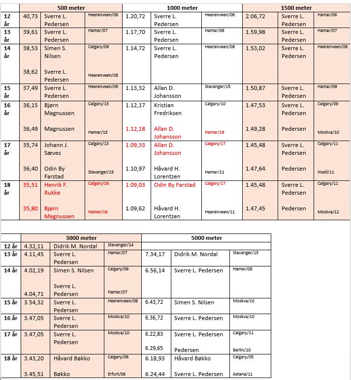 aldersrekorder gutter 2017.png